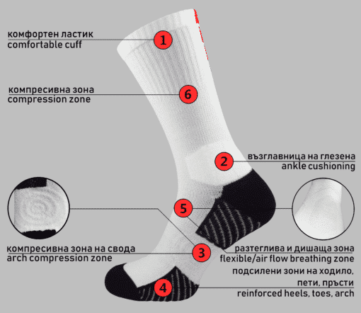зони на спортни чорапи